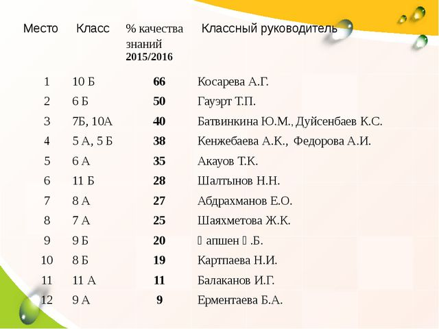 Место Класс % качества знаний 2015/2016 Классный руководитель 1 10 Б 66 Коса...