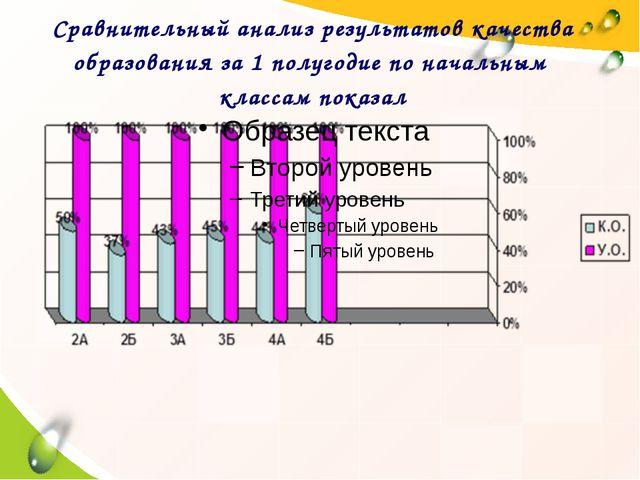 Сравнительный анализ результатов качества образования за 1 полугодие по нача...