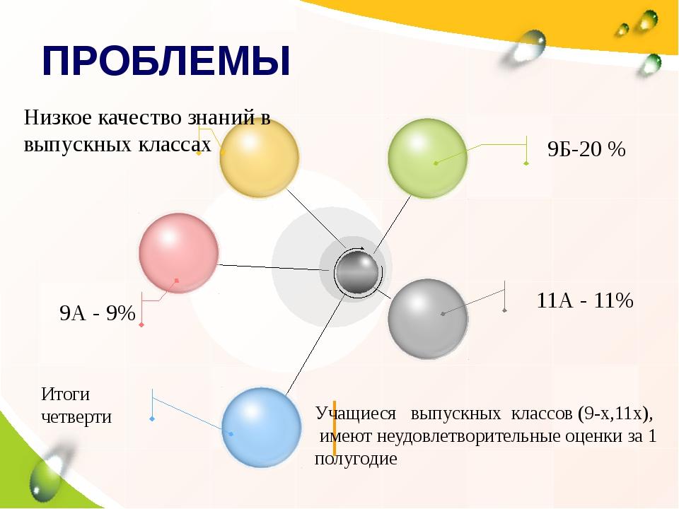 ПРОБЛЕМЫ Итоги четверти Низкое качество знаний в выпускных классах 9А - 9% 9...