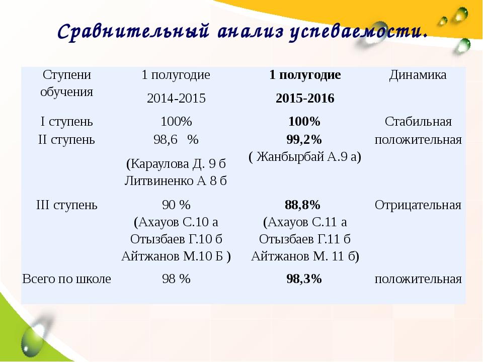 Сравнительный анализ успеваемости. Ступени обучения 1 полугодие 2014-2015 1 п...