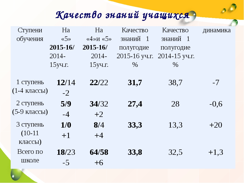 Качество знаний учащихся Ступени обучения На «5» 2015-16/ 2014-15уч.г. На «4»...