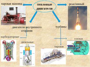 тепловые двигатели паровая машина двигатели внутреннего сгорания карбюраторны