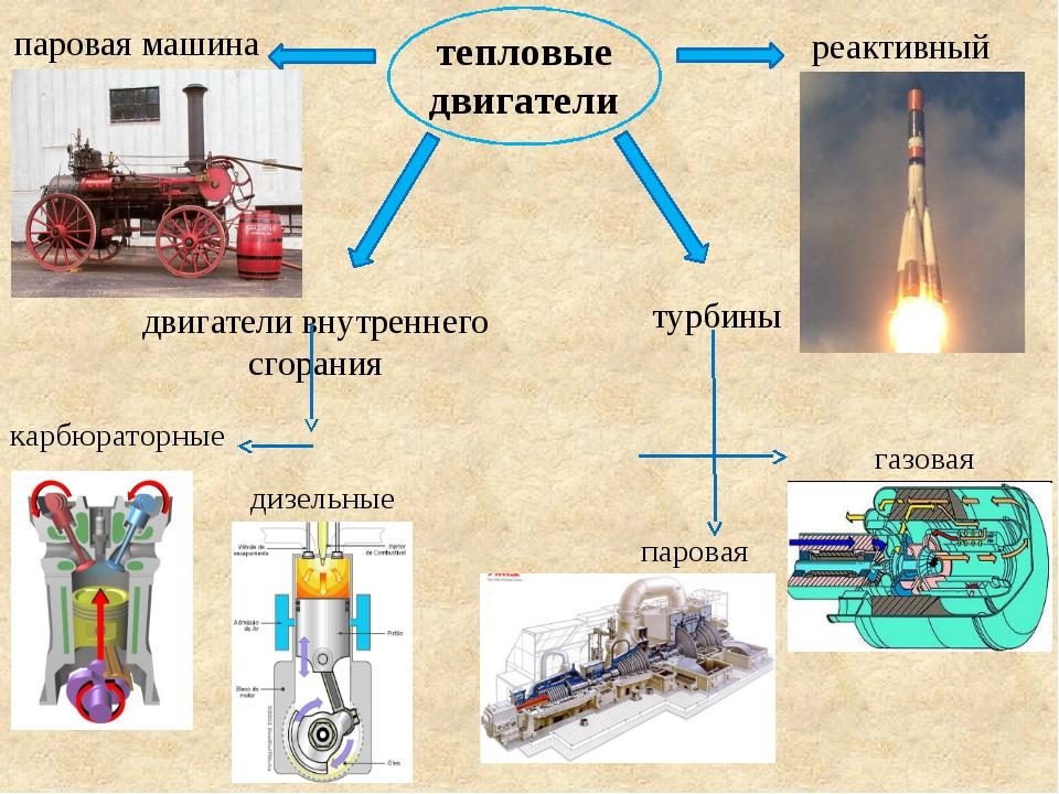 тепловые двигатели паровая машина двигатели внутреннего сгорания карбюраторны...