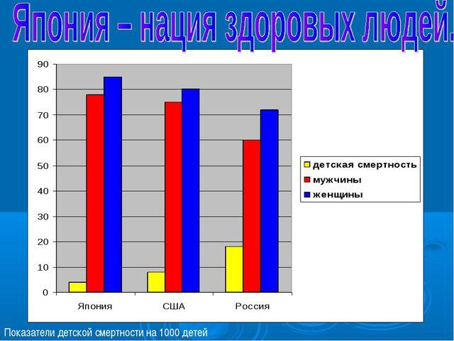 Показатели детской смертности на 1000 детей