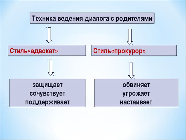 Техника ведения диалога с родителями Стиль«адвокат» Стиль«прокурор» защищает...