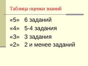 Таблица оценки знаний «5» 6 заданий «4» 5-4 задания «3» 3 задания «2» 2 и мен