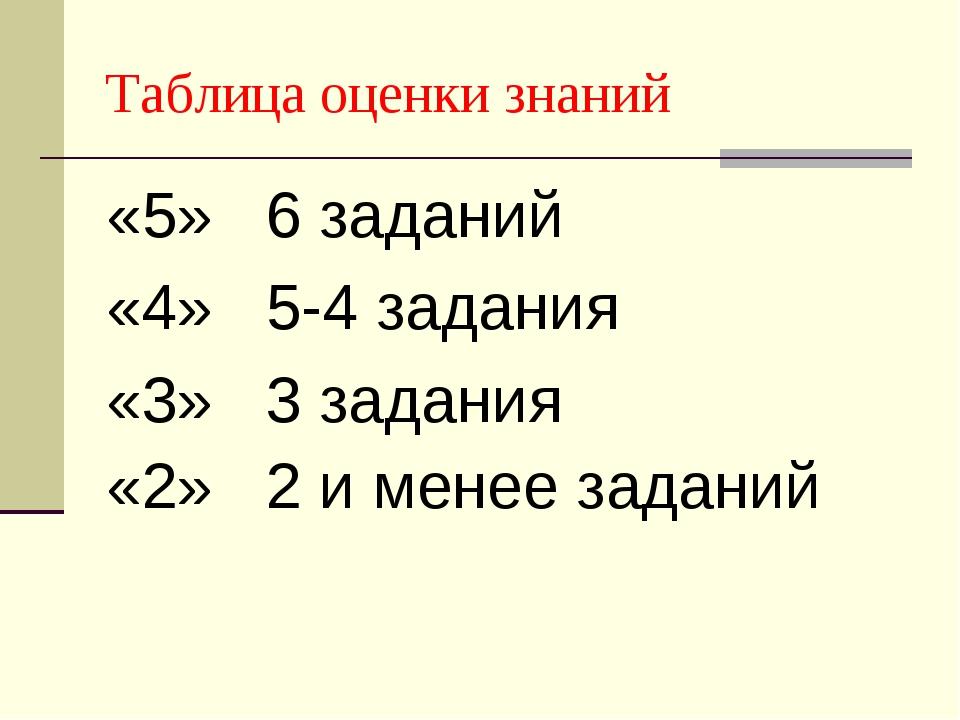 Таблица оценки знаний «5» 6 заданий «4» 5-4 задания «3» 3 задания «2» 2 и мен...