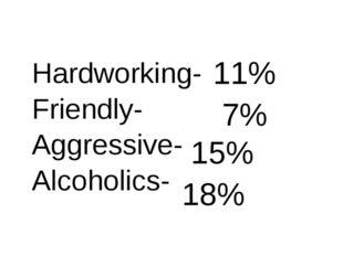 Hardworking- Friendly- Aggressive- Alcoholics- 11% 7% 15% 18%