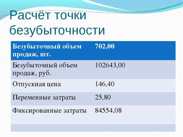 Расчёт точки безубыточности Безубыточный объем продаж, шт.702,00 Безубыточны...