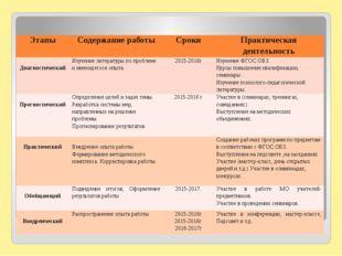 Этапы работы над темой Этапы Содержание работы Сроки Практическая деятельн