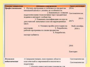 Основные направления Действия и мероприятия Срокиреализации Профессиональное