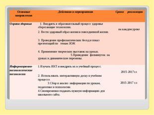 Основные направления Действияи мероприятия Срокиреализации Охрана здоровья 1