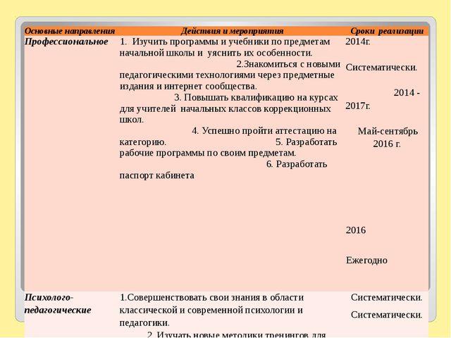 Основные направления Действия и мероприятия Срокиреализации Профессиональное...