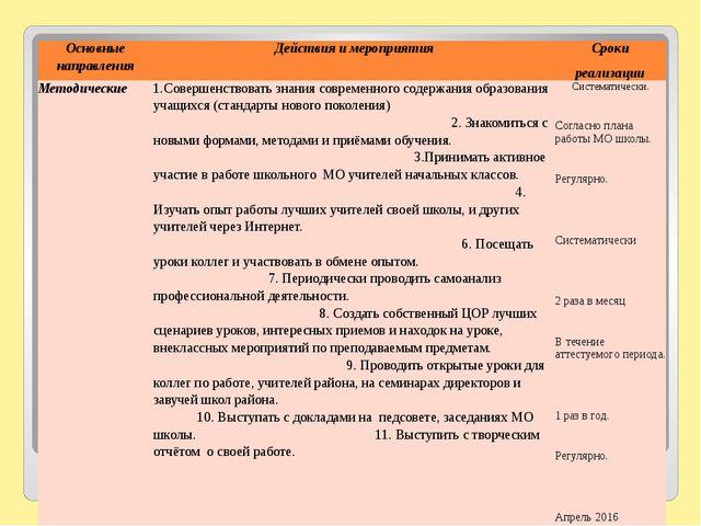 Основные направления Действия и мероприятия Сроки реализации Методические 1....