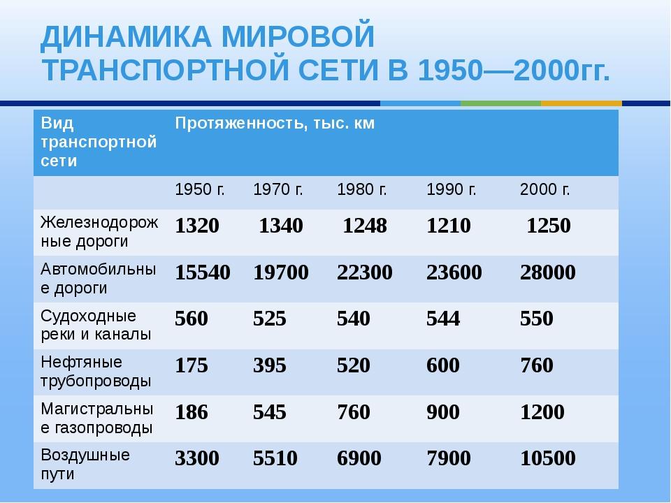 ДИНАМИКА МИРОВОЙ ТРАНСПОРТНОЙ СЕТИ В 1950—2000гг. Вид транспортной сети Протя...