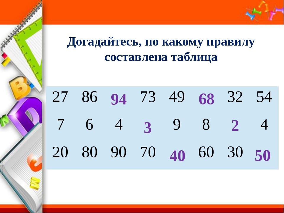 Догадайтесь, по какому правилу составлена таблица 94 3 40 68 2 50 27 86 73 49...
