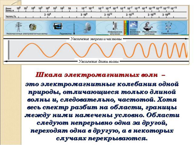 Шкала электромагнитных волн – это электромагнитные колебания одной природы, о...