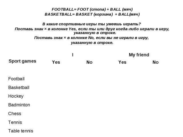 FOOTBALL= FOOT (стопа) + BALL (мяч) BASKETBALL= BASKET (корзина) + BALL(мяч)...