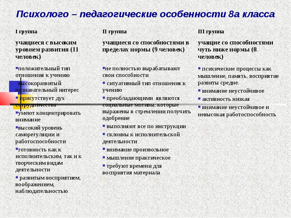 Психолого – педагогические особенности 8а класса I группаII группаIII групп...