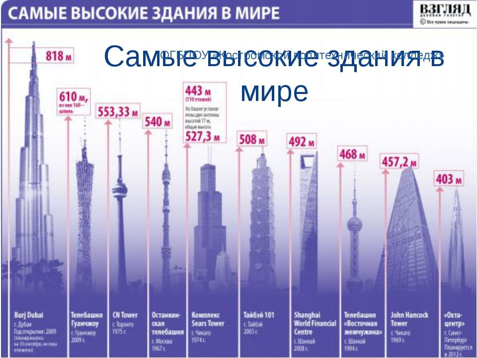 Самые высокие здания в мире ОГБПОУ «Костромской политехнический колледж»