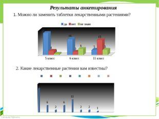 Результаты анкетирования 1. Можно ли заменить таблетки лекарственными растени