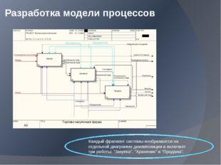 Разработка модели процессов Каждый фрагмент системы изображается на отдельной