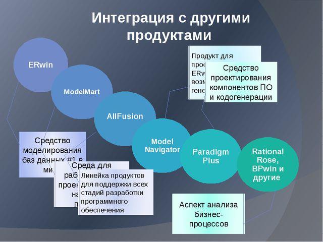 Интеграция с другими продуктами Средство моделирования баз данных #1 в мире С...