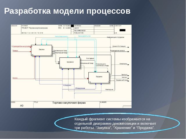 Разработка модели процессов Каждый фрагмент системы изображается на отдельной...