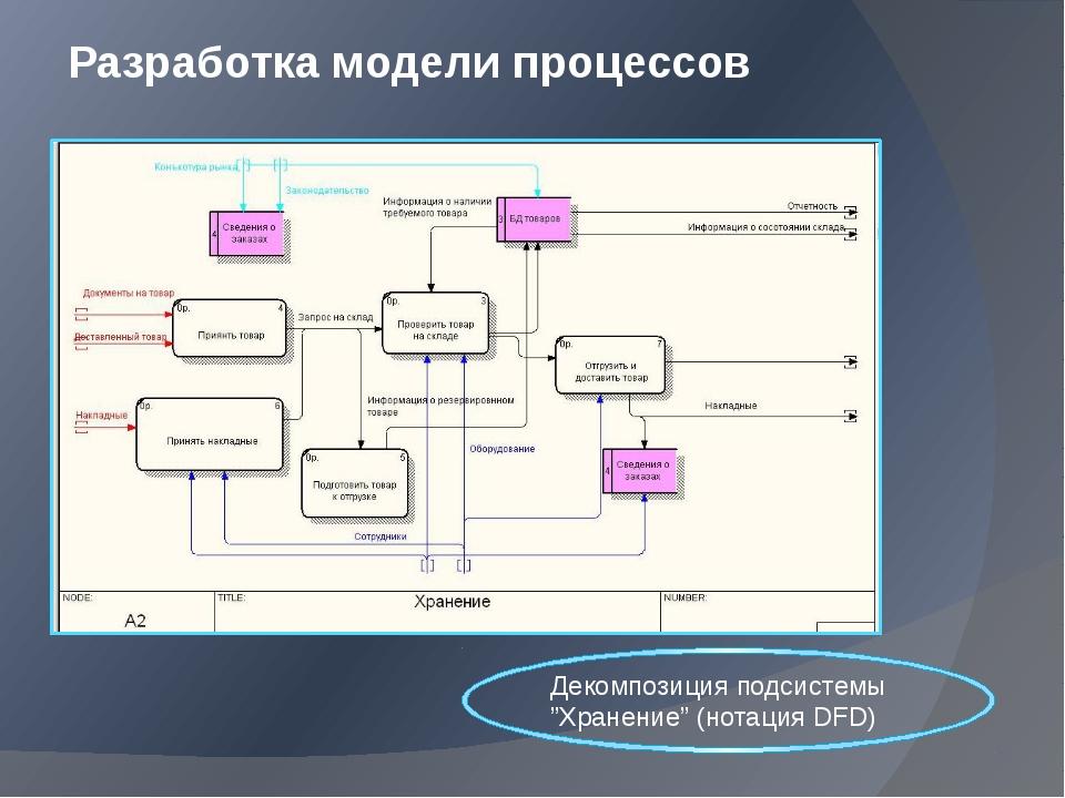 """Разработка модели процессов Декомпозиция подсистемы """"Хранение"""" (нотация DFD)"""
