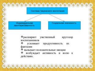 система творческого воспитания Система творческого воспитания Индивидуальная