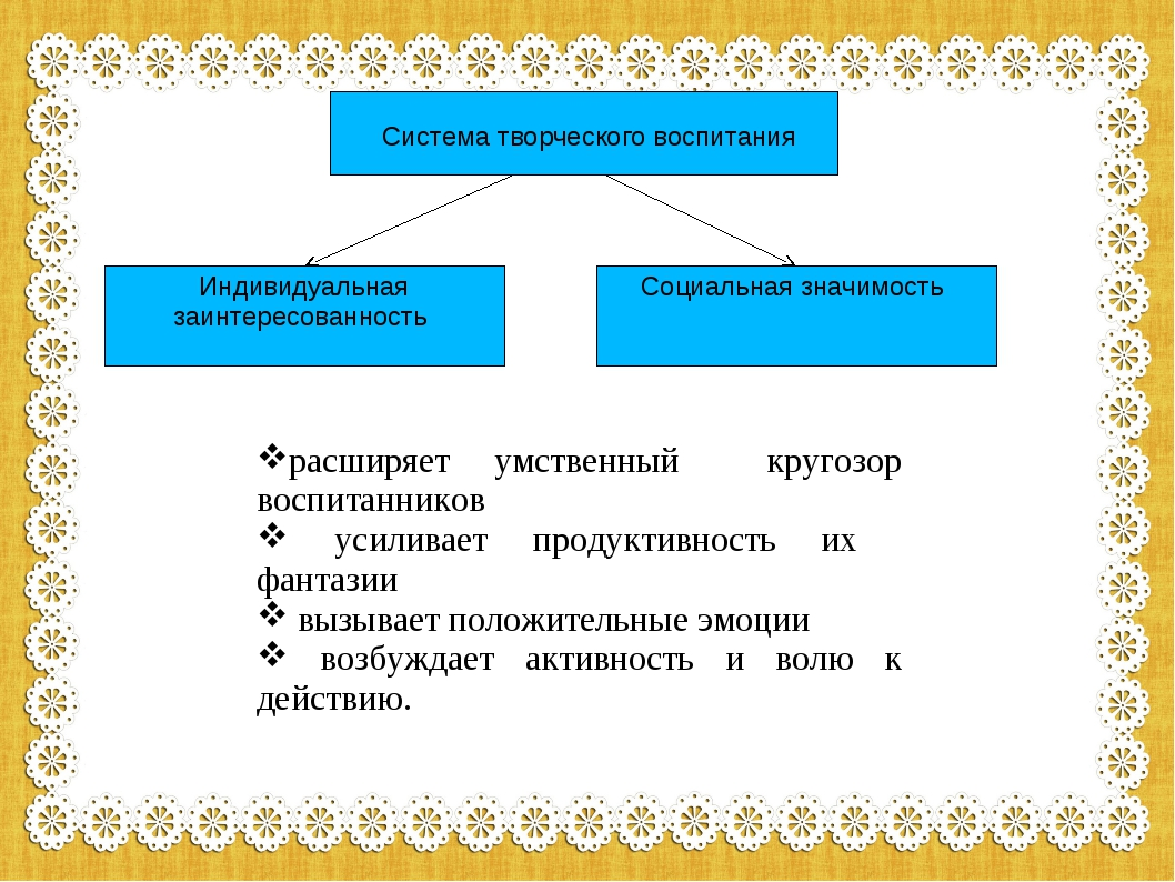 система творческого воспитания Система творческого воспитания Индивидуальная...