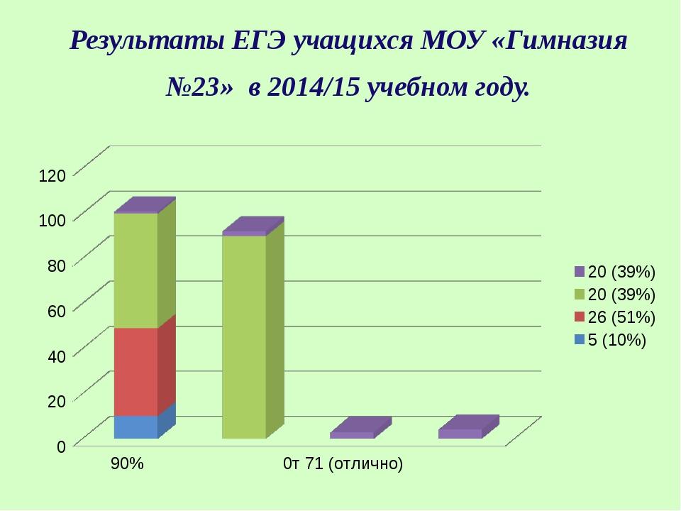 Результаты ЕГЭ учащихся МОУ «Гимназия №23» в 2014/15 учебном году.