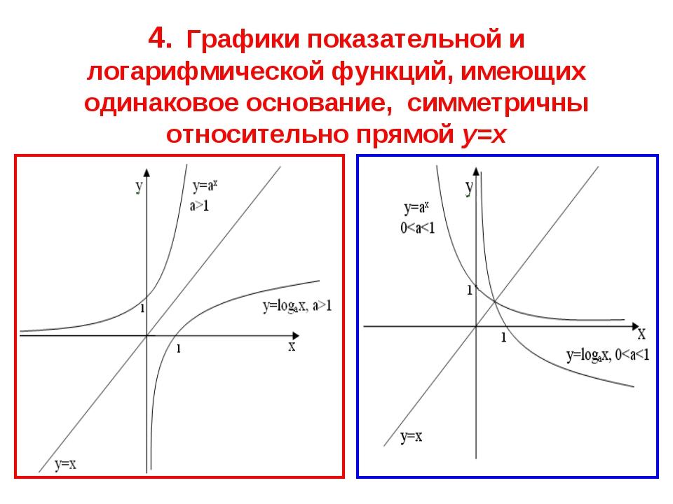 * 4. Графики показательной и логарифмической функций, имеющих одинаковое осно...