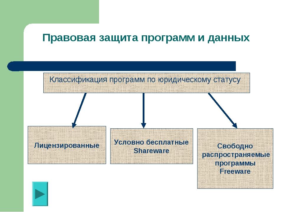 Правовая защита программ и данных Классификация программ по юридическому ста...