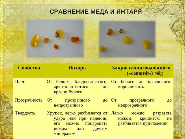 СРАВНЕНИЕ МЕДА И ЯНТАРЯ СвойстваЯнтарьЗакристаллизовавшийся («севший») мёд...