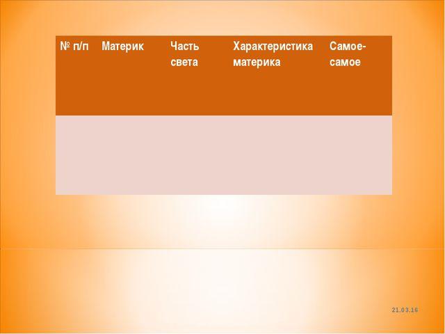* № п/пМатерик Часть светаХарактеристика материкаСамое-самое