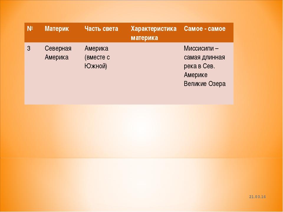 * №Материк Часть светаХарактеристика материкаСамое - самое 3Северная Аме...