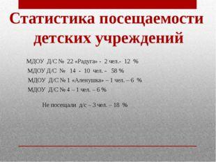 МДОУ Д/С № 14 - 10 чел. - 58 % МДОУ Д/С № 22 «Радуга» - 2 чел.- 12 % МДОУ Д/