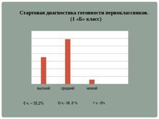 Стартовая диагностика готовности первоклассников. (1 «Б» класс) 6 ч. – 35,2%