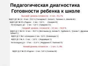 Высокий уровень готовности – 6 чел.- 35,2 % МДОУ Д/С № 22 « Радуга» - 1 чел.
