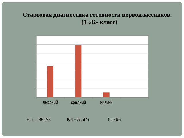Стартовая диагностика готовности первоклассников. (1 «Б» класс) 6 ч. – 35,2%...
