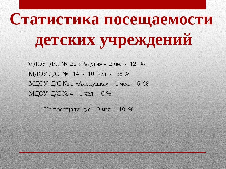 МДОУ Д/С № 14 - 10 чел. - 58 % МДОУ Д/С № 22 «Радуга» - 2 чел.- 12 % МДОУ Д/...