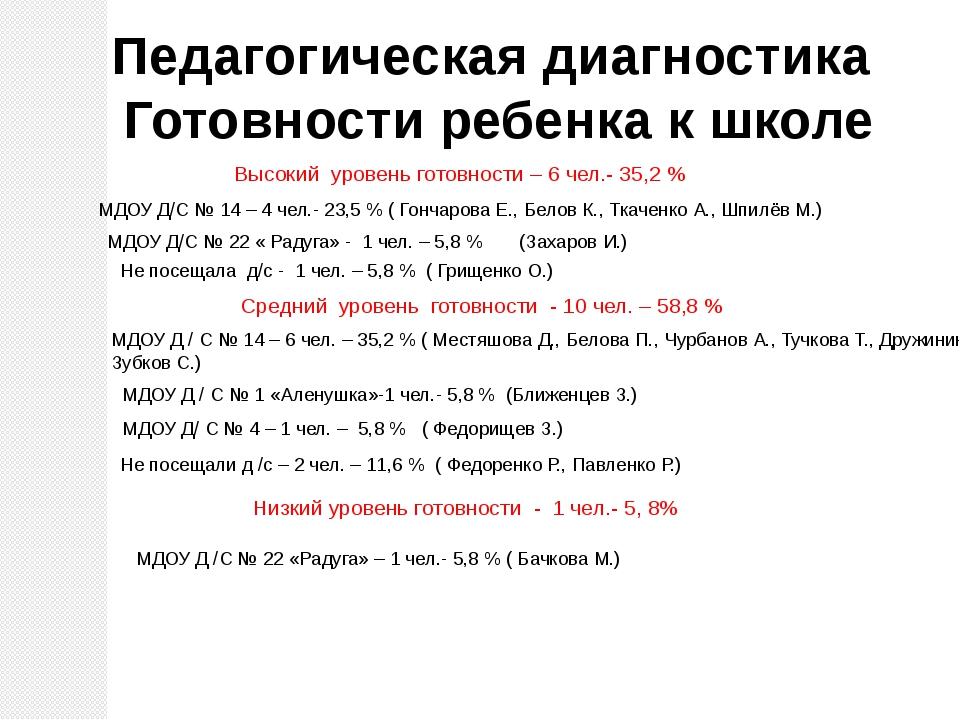 Высокий уровень готовности – 6 чел.- 35,2 % МДОУ Д/С № 22 « Радуга» - 1 чел....