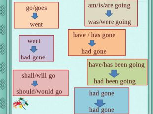 go/goes went am/is/are going was/were going went had gone have / has gone had