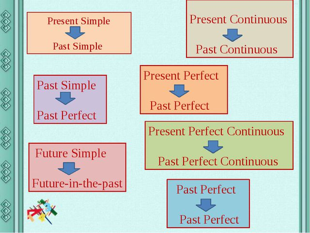 Present Simple Past Simple Present Continuous Past Continuous Past Simple Pas...
