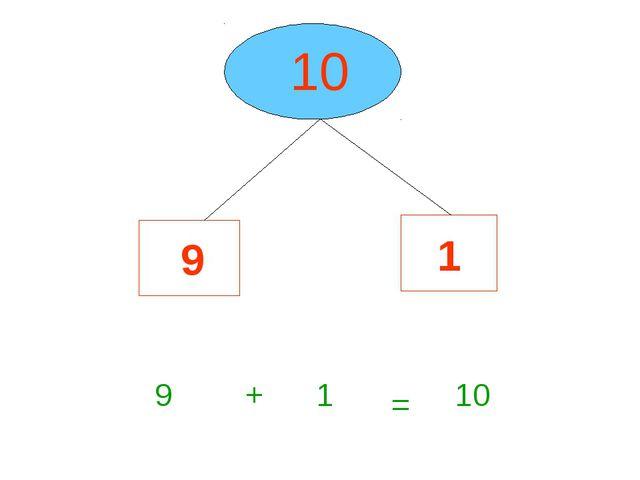 10 9 1 9 + 1 = 10