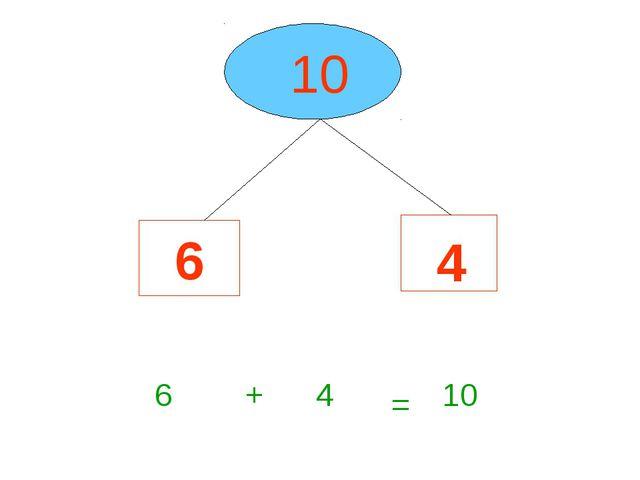 10 6 4 6 + 4 = 10