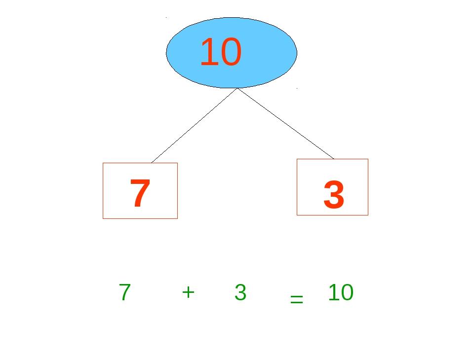 10 7 3 7 + 3 = 10