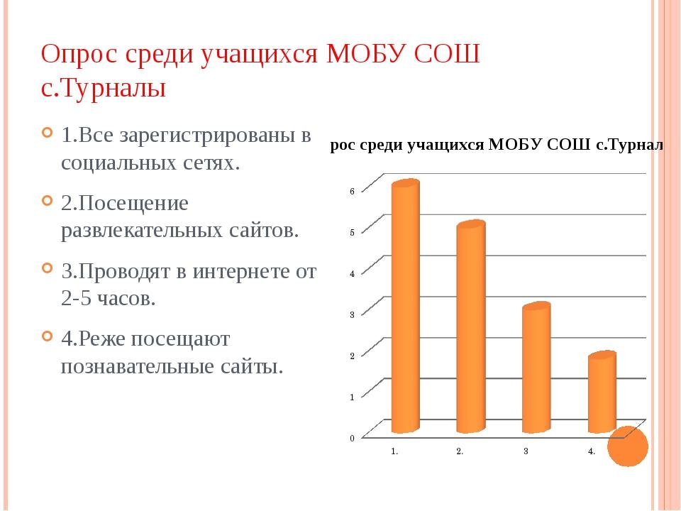 Опрос среди учащихся МОБУ СОШ с.Турналы 1.Все зарегистрированы в социальных с...