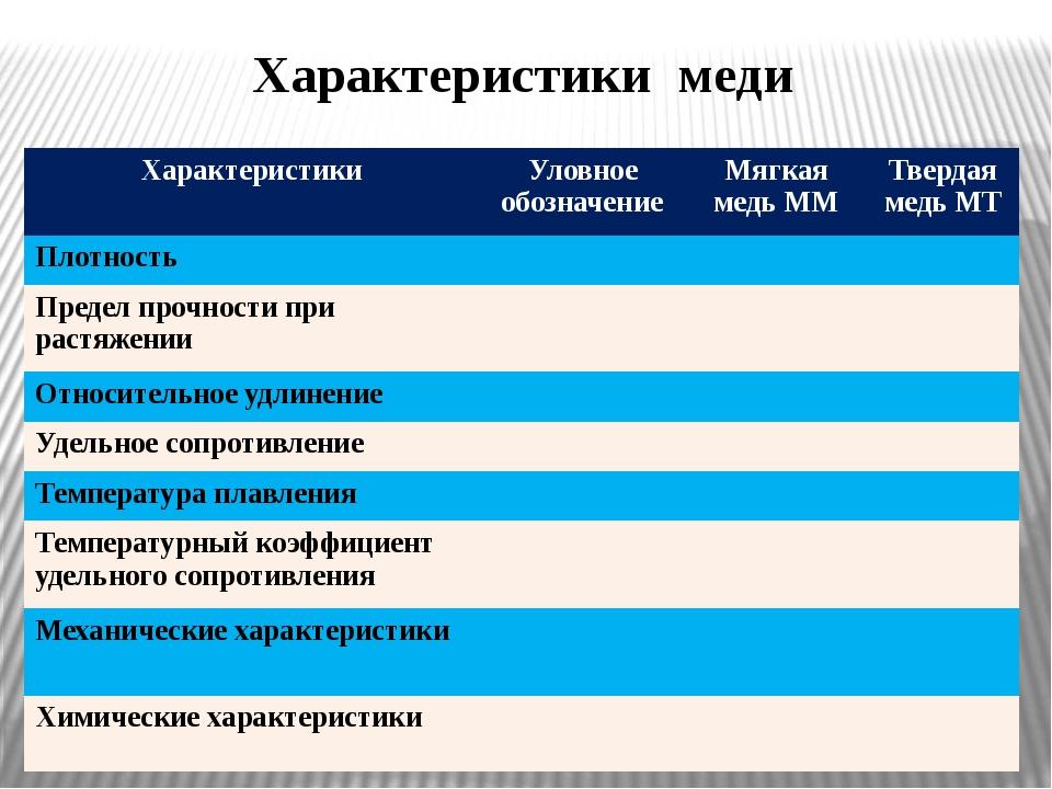 Характеристики меди Характеристики Уловное обозначение Мягкая медь ММ Твердая...